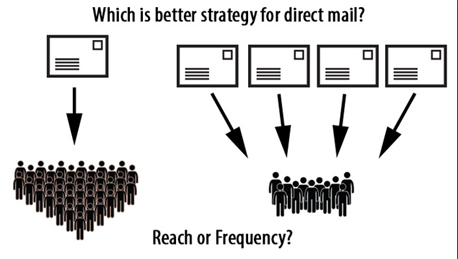 mailer frequency