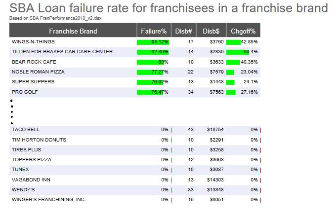 Franchise chart