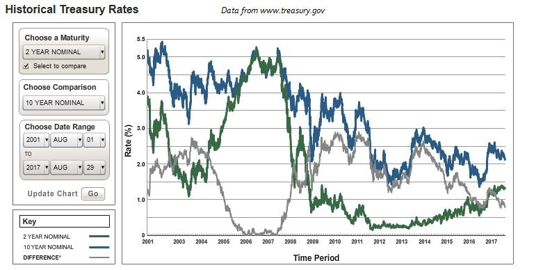 bond rates